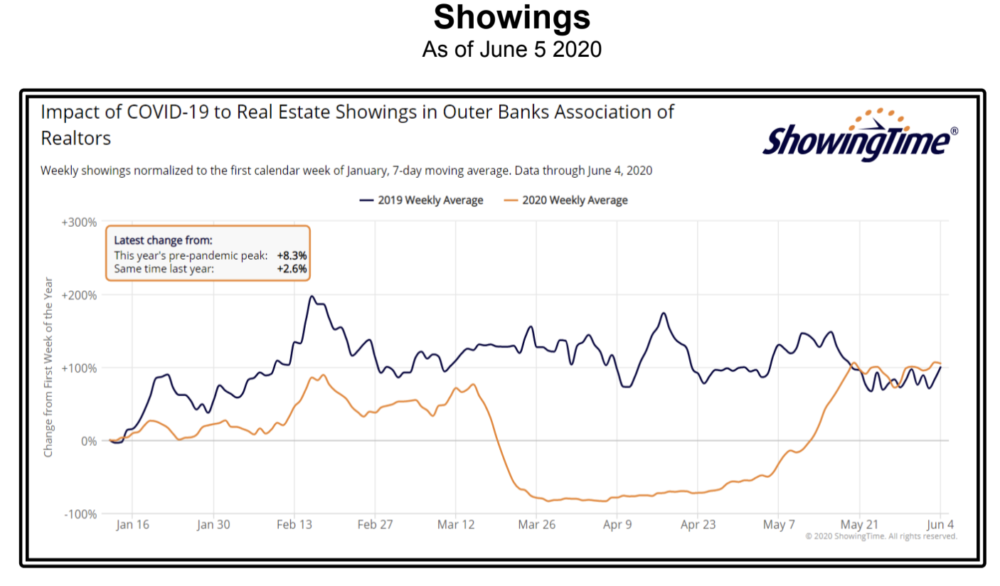 OBX Real Estate Showings May 2020