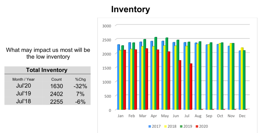 Colony Realty Total Inventory July 2020