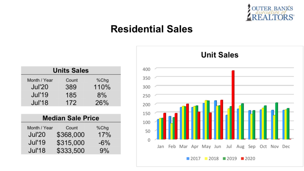 Colony Realty Unit Sales July 2020