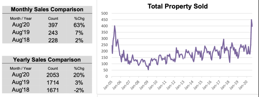 Colony Realty OBX Market Report Aug 2020 Sales