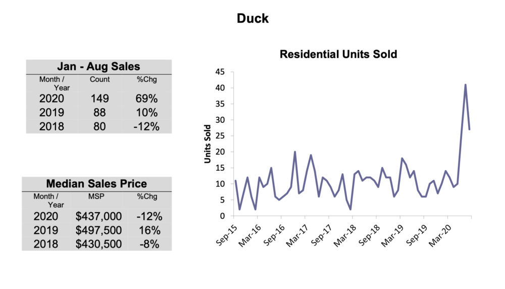 OBX Real Estate - Duck NC August 2020