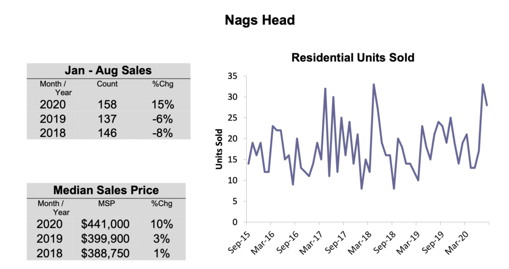 OBX Real Estate Sales Nags Head August 2020