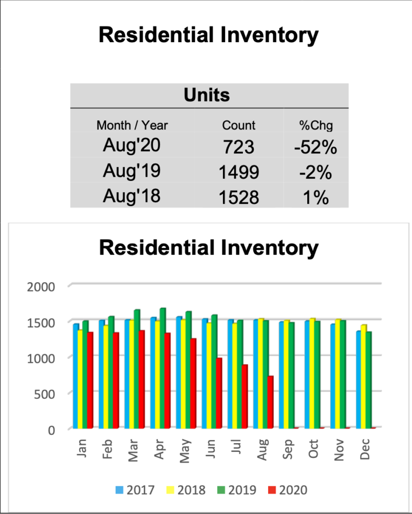 Outer Banks Residential Inventory August 2020