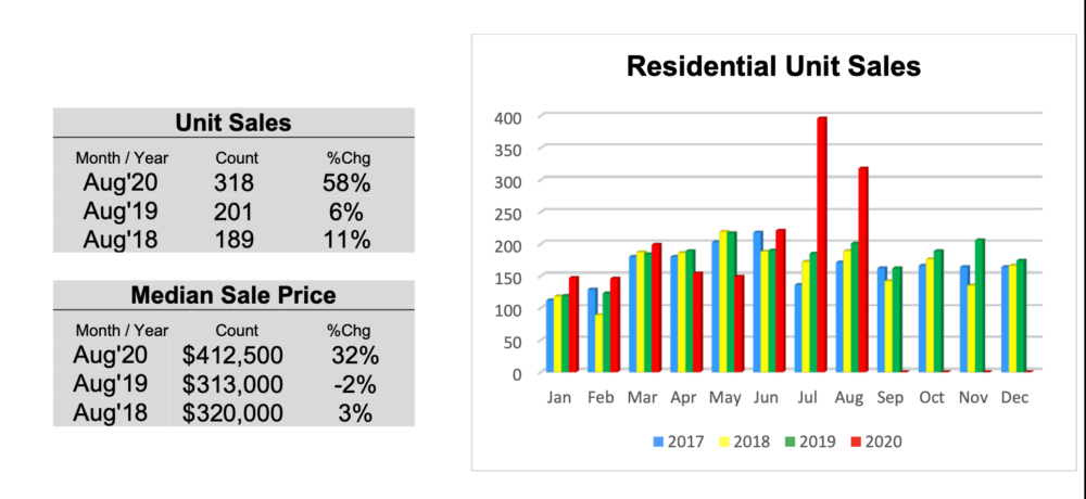 Outer Banks Residential Real Estate Sales August 2020